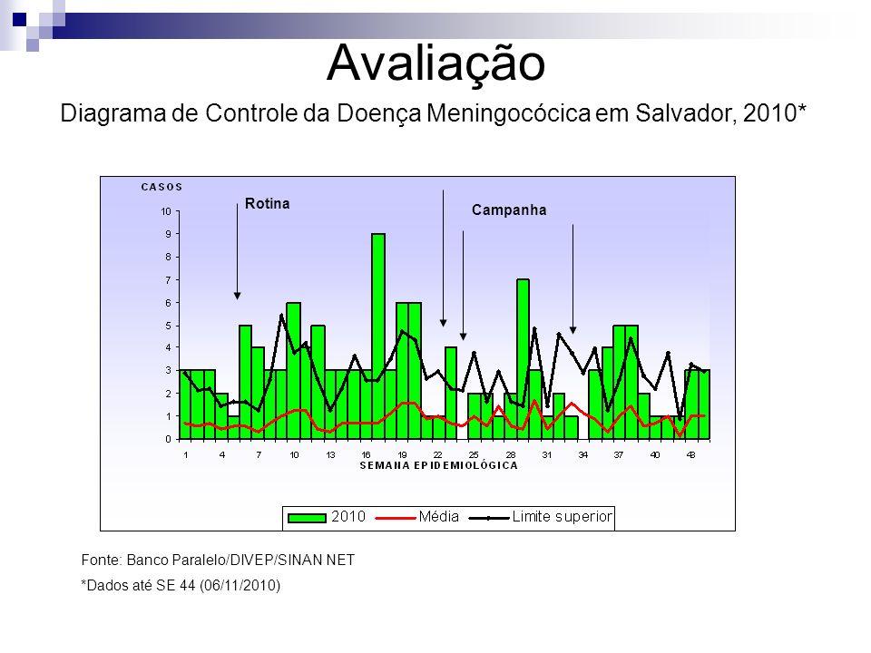 Avaliação Diagrama de Controle da Doença Meningocócica em Salvador, 2010* Fonte: Banco Paralelo/DIVEP/SINAN NET *Dados até SE 44 (06/11/2010) Rotina C
