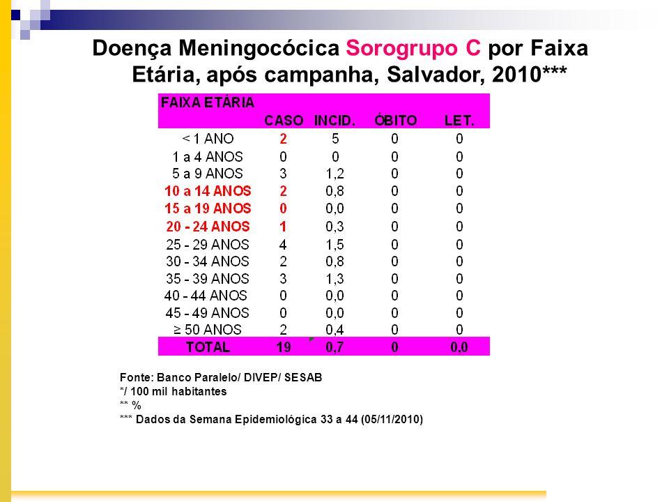 Doença Meningocócica Sorogrupo C por Faixa Etária, após campanha, Salvador, 2010*** Fonte: Banco Paralelo/ DIVEP/ SESAB */ 100 mil habitantes ** % ***