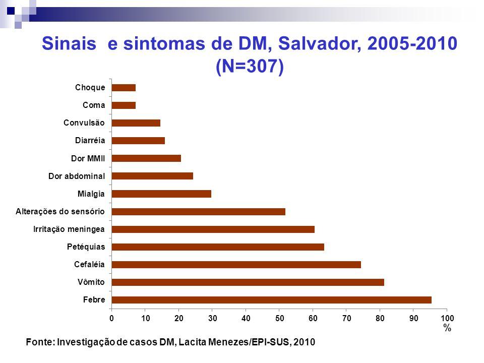 Sinais e sintomas de DM, Salvador, 2005-2010 (N=307) Fonte: Investigação de casos DM, Lacita Menezes/EPI-SUS, 2010