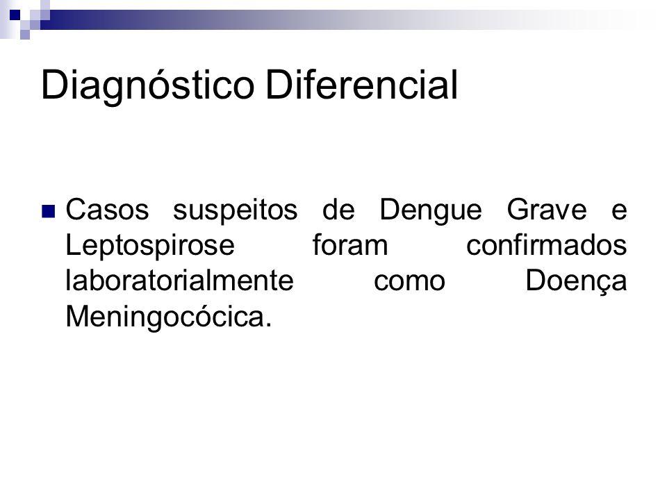 Diagnóstico Diferencial Casos suspeitos de Dengue Grave e Leptospirose foram confirmados laboratorialmente como Doença Meningocócica.
