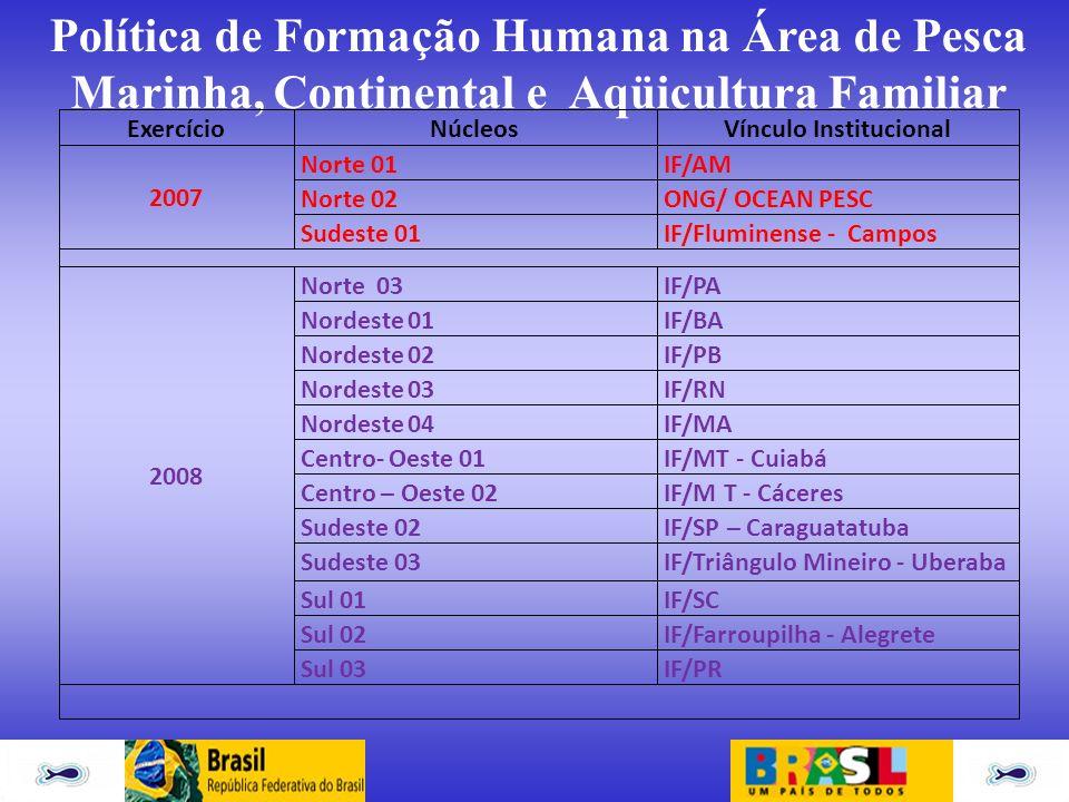 ExercícioNúcleosVínculo Institucional 2007 Norte 01IF/AM Norte 02ONG/ OCEAN PESC Sudeste 01IF/Fluminense - Campos 2008 Norte 03IF/PA Nordeste 01IF/BA
