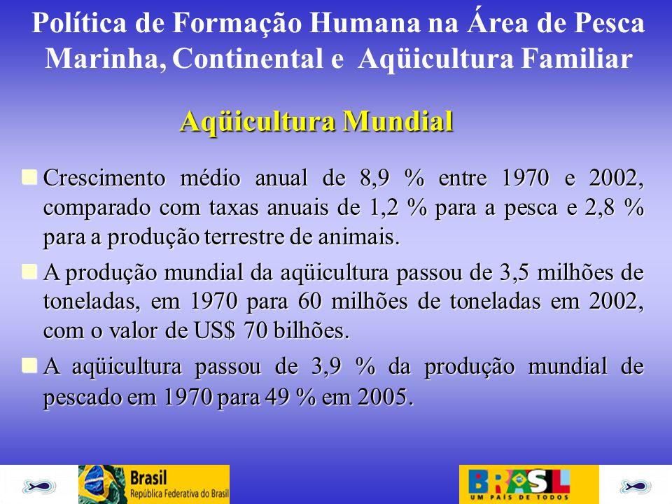 Política de Formação Humana na Área de Pesca Marinha, Continental e Aqüicultura Familiar Crescimento médio anual de 8,9 % entre 1970 e 2002, comparado