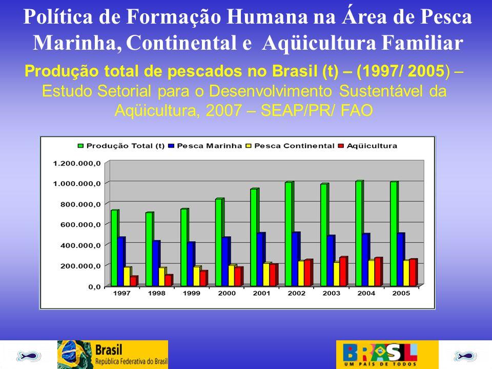 Política de Formação Humana na Área de Pesca Marinha, Continental e Aqüicultura Familiar Produção total de pescados no Brasil (t) – (1997/ 2005) – Est
