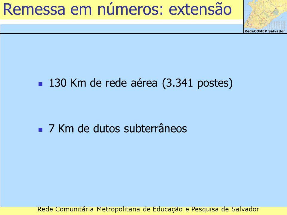 Rede Comunitária Metropolitana de Educação e Pesquisa de Salvador Remessa em números: extensão 130 Km de rede aérea (3.341 postes) 7 Km de dutos subte