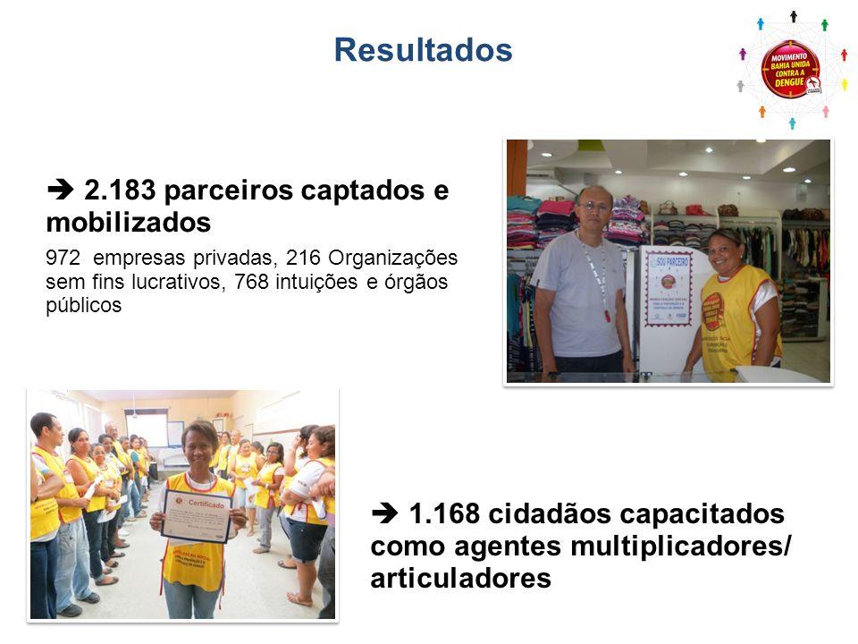 2.183 parceiros captados e mobilizados 972 empresas privadas, 216 Organizações sem fins lucrativos, 768 intuições e órgãos públicos Resultados 1.168 c