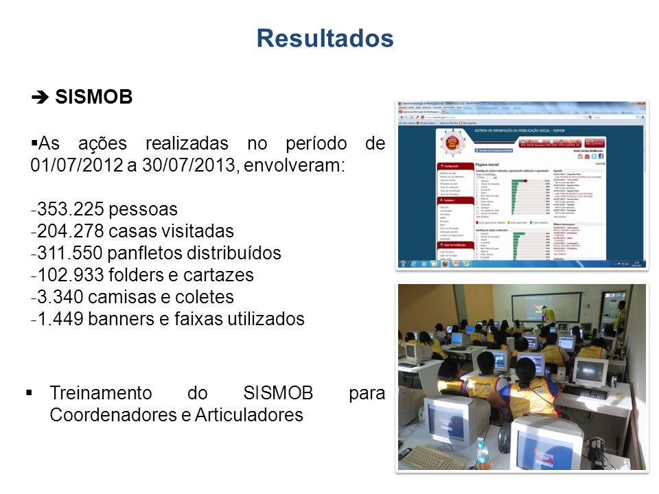 SISMOB As ações realizadas no período de 01/07/2012 a 30/07/2013, envolveram:  353.225 pessoas  204.278 casas visitadas  311.550 panfletos distribu