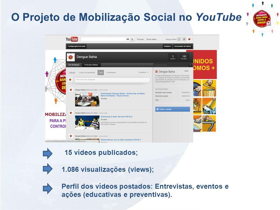 O Projeto de Mobilização Social no YouTube 15 vídeos publicados; 1.086 visualizações (views); Perfil dos vídeos postados: Entrevistas, eventos e ações