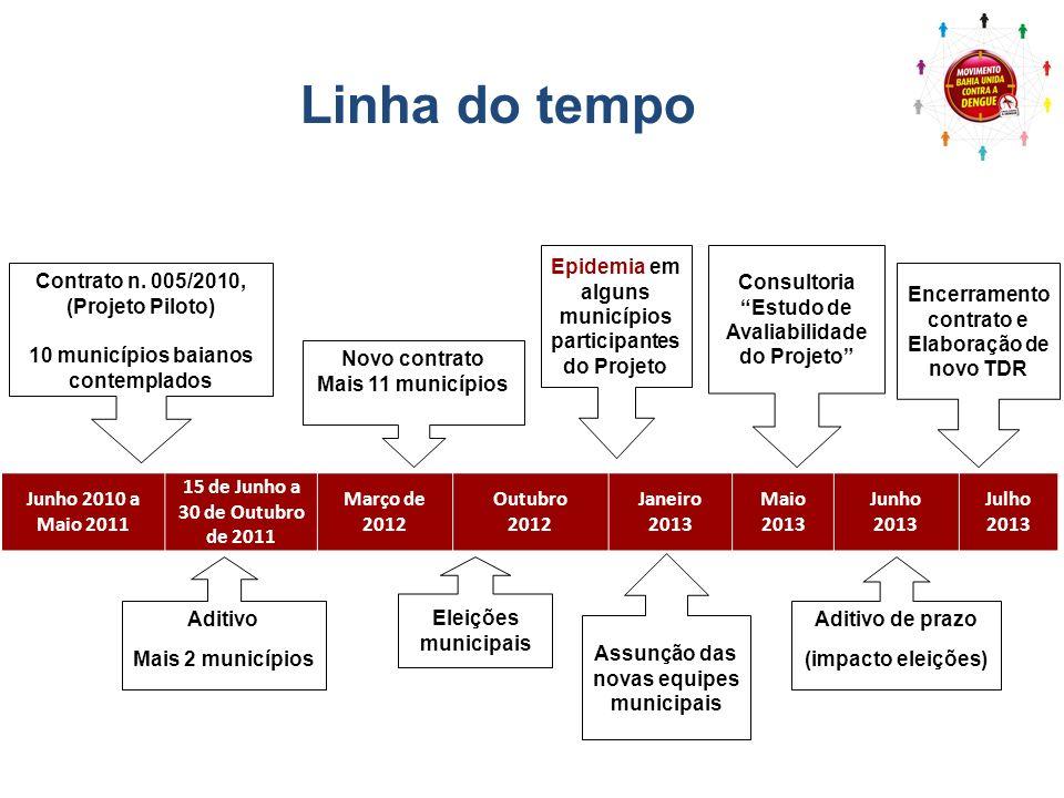 Junho 2010 a Maio 2011 15 de Junho a 30 de Outubro de 2011 Março de 2012 Outubro 2012 Janeiro 2013 Maio 2013 Junho 2013 Julho 2013 Epidemias em alguns