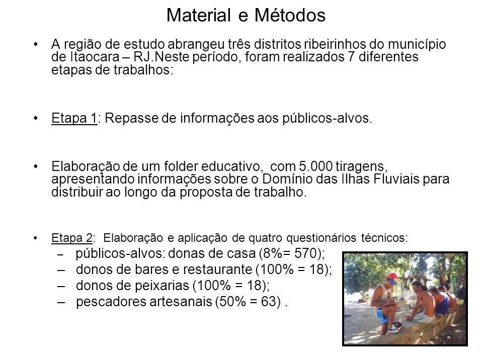 Material e Métodos A região de estudo abrangeu três distritos ribeirinhos do município de Itaocara – RJ.Neste período, foram realizados 7 diferentes etapas de trabalhos: Etapa 1: Repasse de informações aos públicos-alvos.