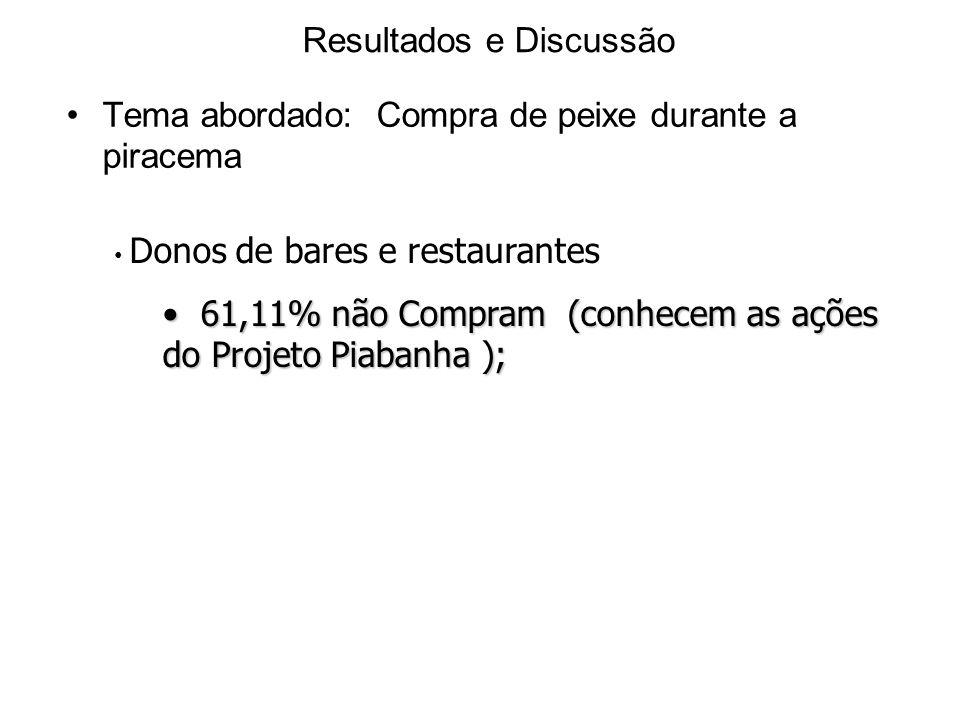 Resultados e Discussão Tema abordado: Compra de peixe durante a piracema Donos de bares e restaurantes 61,11% não Compram (conhecem as ações do Projeto Piabanha ); 61,11% não Compram (conhecem as ações do Projeto Piabanha );