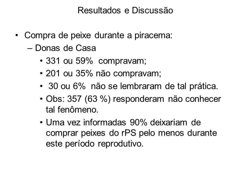 Resultados e Discussão Compra de peixe durante a piracema: –Donas de Casa 331 ou 59% compravam; 201 ou 35% não compravam; 30 ou 6% não se lembraram de tal prática.