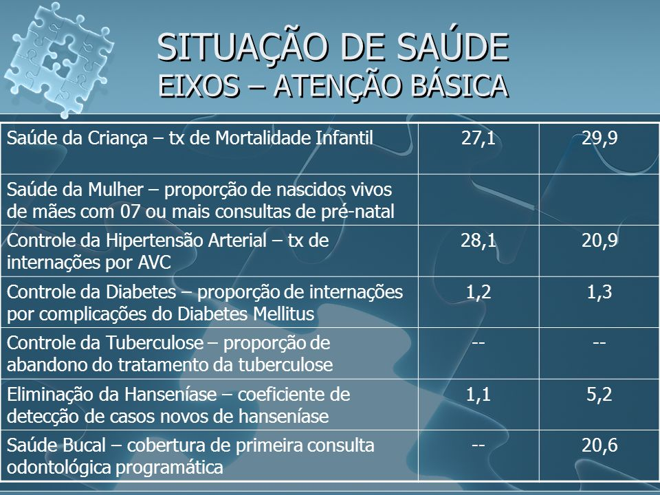 SITUAÇÃO DE SAÚDE EIXOS – ATENÇÃO BÁSICA Saúde da Criança – tx de Mortalidade Infantil27,129,9 Saúde da Mulher – proporção de nascidos vivos de mães com 07 ou mais consultas de pré-natal Controle da Hipertensão Arterial – tx de internações por AVC 28,120,9 Controle da Diabetes – proporção de internações por complicações do Diabetes Mellitus 1,21,3 Controle da Tuberculose – proporção de abandono do tratamento da tuberculose -- Eliminação da Hanseníase – coeficiente de detecção de casos novos de hanseníase 1,15,2 Saúde Bucal – cobertura de primeira consulta odontológica programática --20,6