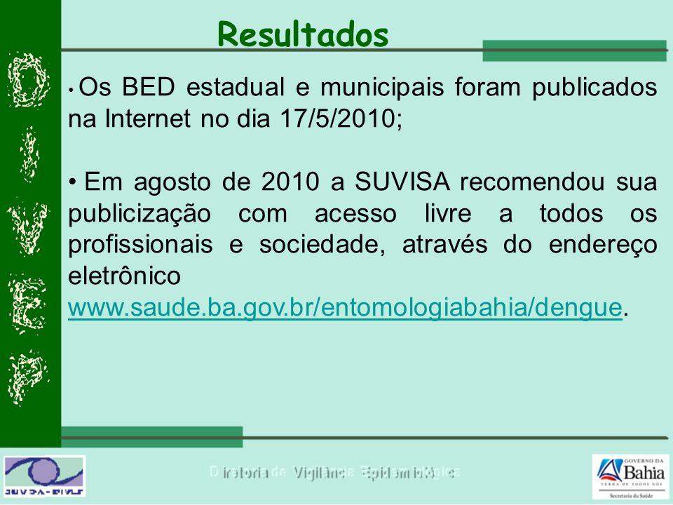 Resultados Os BED estadual e municipais foram publicados na Internet no dia 17/5/2010; Em agosto de 2010 a SUVISA recomendou sua publicização com aces