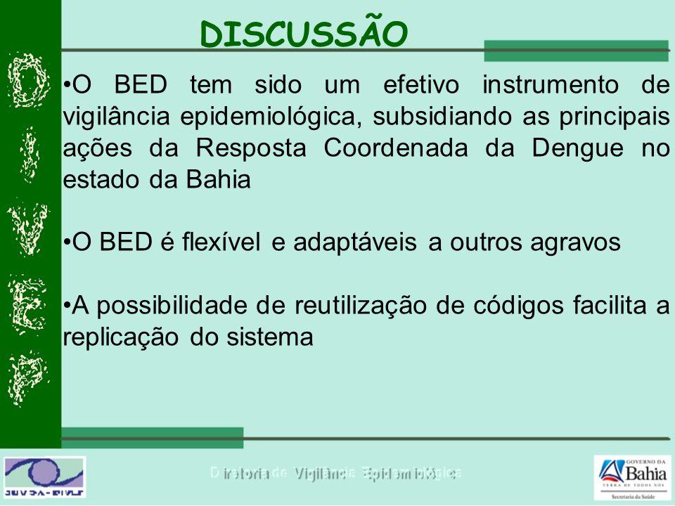 DISCUSSÃO O BED tem sido um efetivo instrumento de vigilância epidemiológica, subsidiando as principais ações da Resposta Coordenada da Dengue no esta