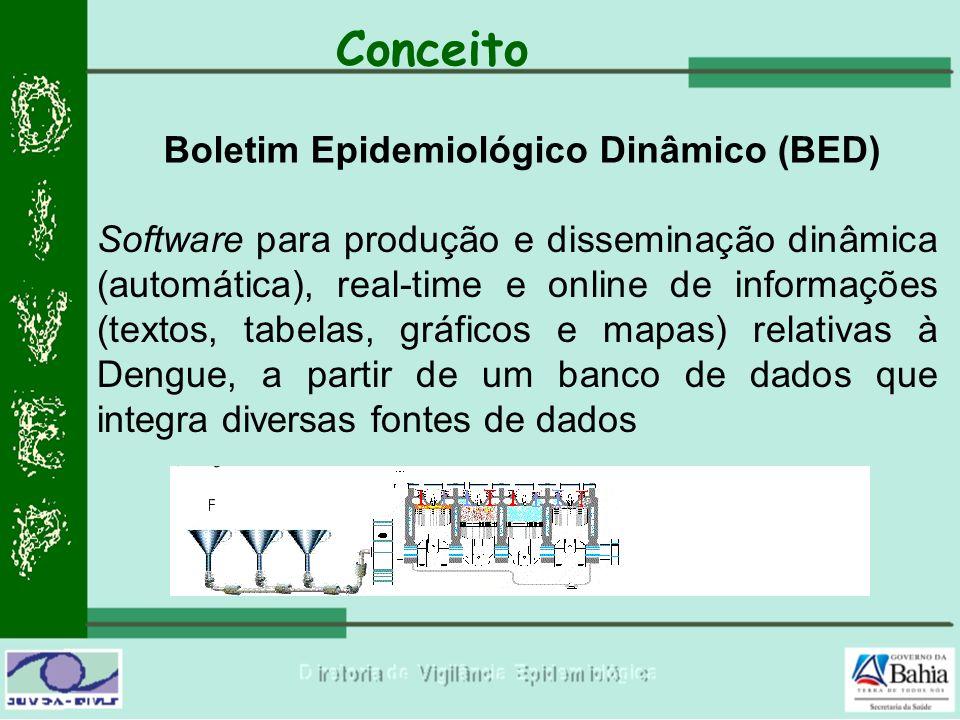 Conceito Software para produção e disseminação dinâmica (automática), real-time e online de informações (textos, tabelas, gráficos e mapas) relativas