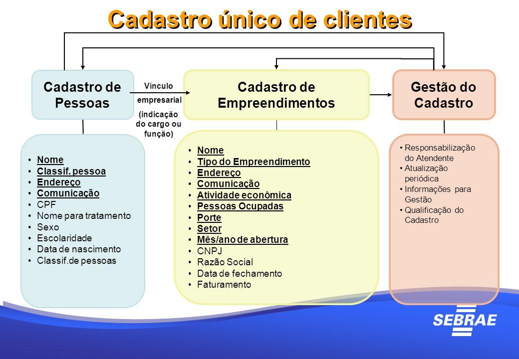Cadastro único de clientes Cadastro de Pessoas Cadastro de Empreendimentos Gestão do Cadastro Nome Classif. pessoa Endereço Comunicação CPF Nome para