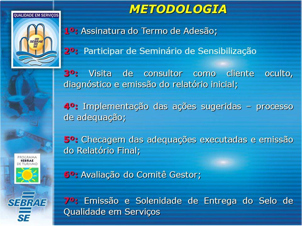 METODOLOGIA 1º: Assinatura do Termo de Adesão; 2º: 2º: Participar de Seminário de Sensibilização 3º: Visita de consultor como cliente oculto, diagnóst