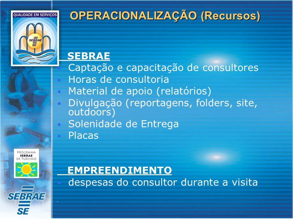 OPERACIONALIZAÇÃO (Recursos) SEBRAE Captação e capacitação de consultores Horas de consultoria Material de apoio (relatórios) Divulgação (reportagens,