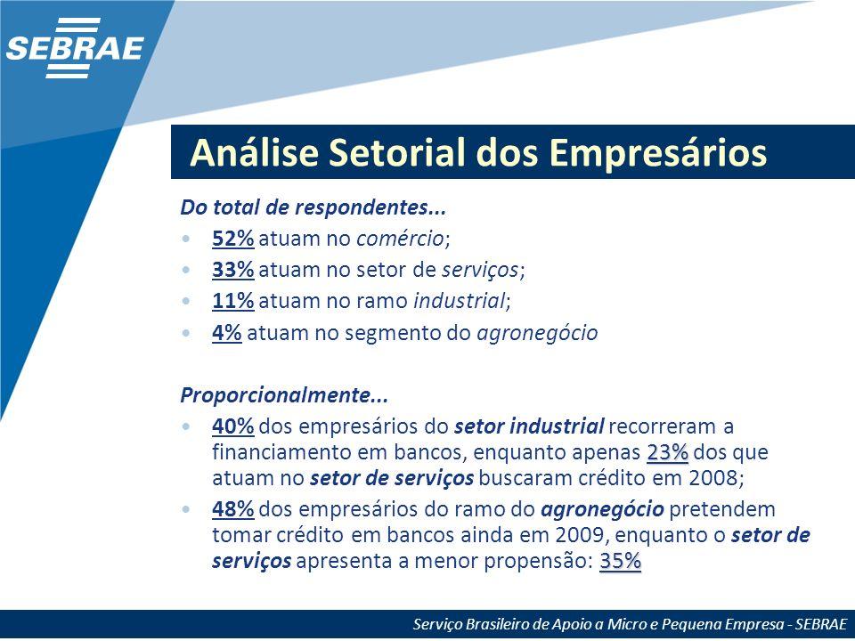 Serviço Brasileiro de Apoio a Micro e Pequena Empresa - SEBRAE Análise Setorial dos Empresários Do total de respondentes... 52% atuam no comércio; 33%