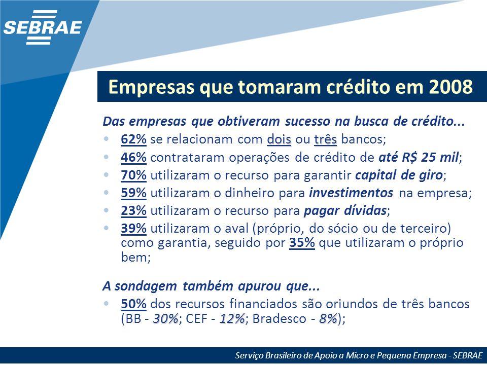 Serviço Brasileiro de Apoio a Micro e Pequena Empresa - SEBRAE Empresários que não conseguiram crédito Do total de empresários que não tiveram êxito na busca por crédito em 2008...