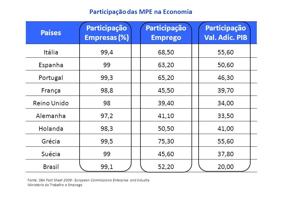 Países Participação Empresas (%) Participação Emprego Participação Val. Adic. PIB Itália99,468,5055,60 Espanha9963,2050,60 Portugal99,365,2046,30 Fran