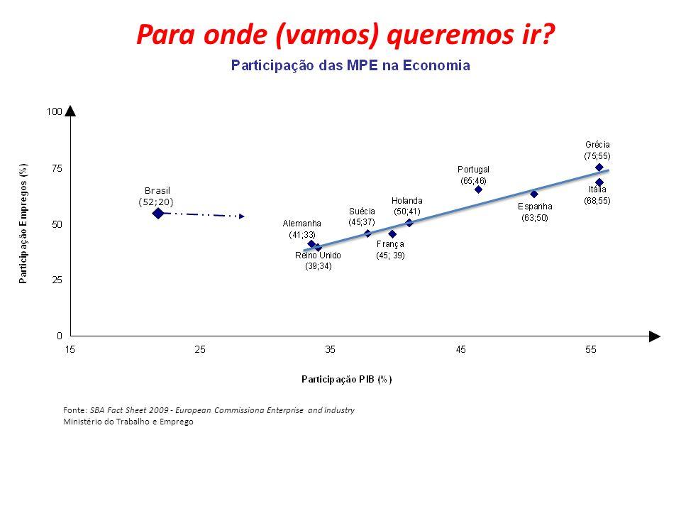 Brasil (52;20) Fonte: SBA Fact Sheet 2009 - European Commissiona Enterprise and Industry Ministério do Trabalho e Emprego Carlos Alberto dos Santos Pa