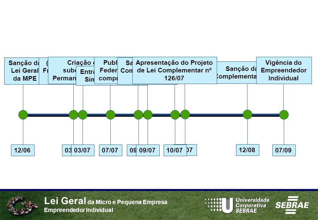 Lei Geral da Micro e Pequena Empresa Empreendedor Individual 12/06 Sanção da Lei Geral da MPE Sanção da Lei Complementar nº 128 12/08 Vigência do Empr