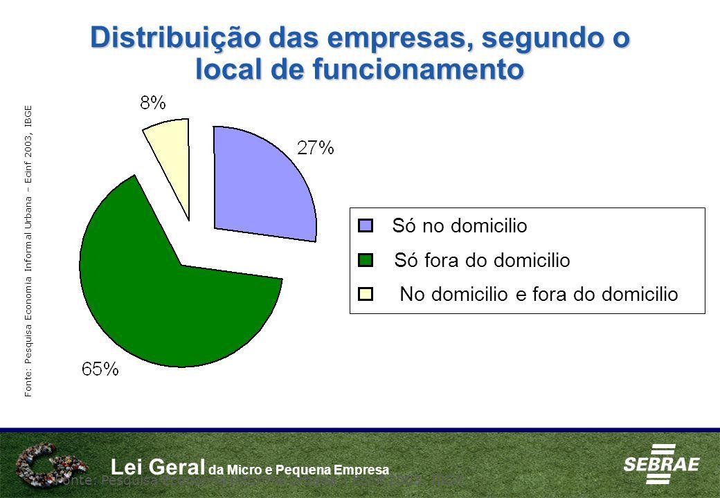 Lei Geral da Micro e Pequena Empresa Distribuição das empresas, segundo o local de funcionamento Fonte: Pesquisa Economia Informal Urbana – Ecinf 2003