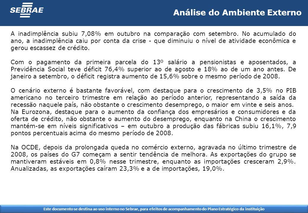 Este documento se destina ao uso interno no Sebrae, para efeitos de acompanhamento do Plano Estratégico da instituição A inadimplência subiu 7,08% em outubro na comparação com setembro.