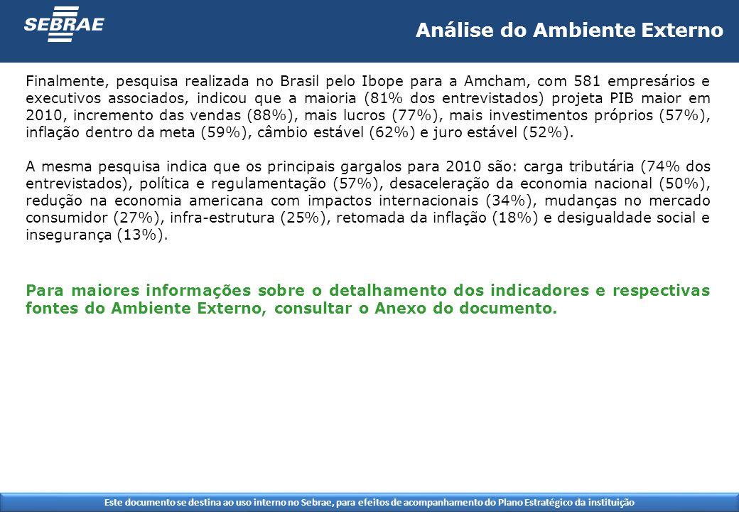 Este documento se destina ao uso interno no Sebrae, para efeitos de acompanhamento do Plano Estratégico da instituição Finalmente, pesquisa realizada no Brasil pelo Ibope para a Amcham, com 581 empresários e executivos associados, indicou que a maioria (81% dos entrevistados) projeta PIB maior em 2010, incremento das vendas (88%), mais lucros (77%), mais investimentos próprios (57%), inflação dentro da meta (59%), câmbio estável (62%) e juro estável (52%).