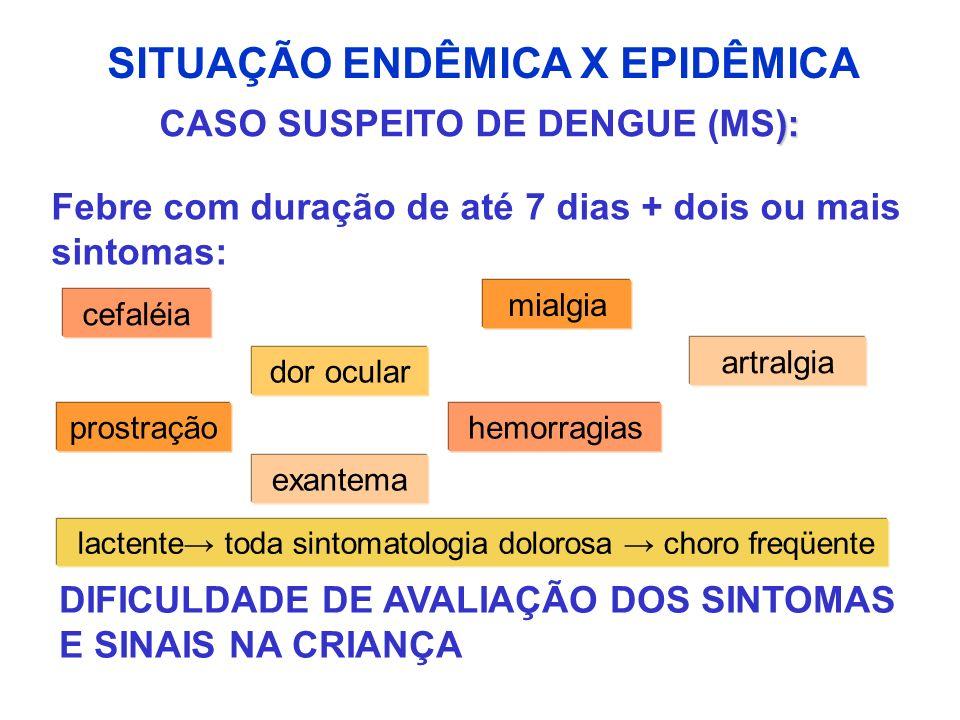 FORMAS CLÍNICAS DE DENGUE Assintomática Oligossintomática Dengue Clássica Dengue Grave Febre Hemorrágica (FHD) Dengue com Complicações Síndrome do choque da dengue (SCD)