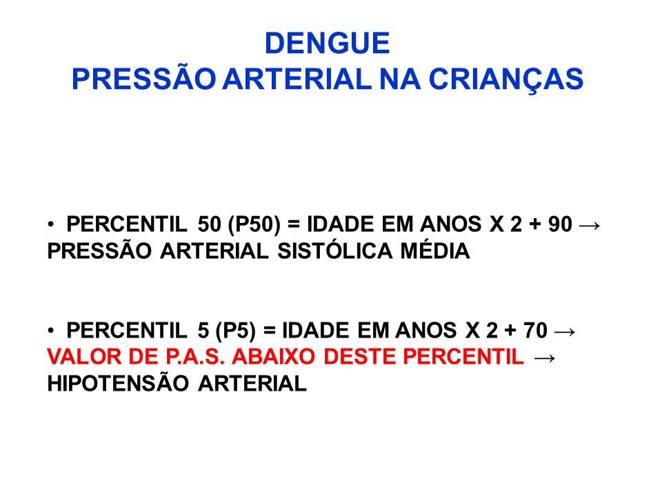 DENGUE PRESSÃO ARTERIAL NA CRIANÇAS PERCENTIL 50 (P50) = IDADE EM ANOS X 2 + 90 PRESSÃO ARTERIAL SISTÓLICA MÉDIA PERCENTIL 5 (P5) = IDADE EM ANOS X 2