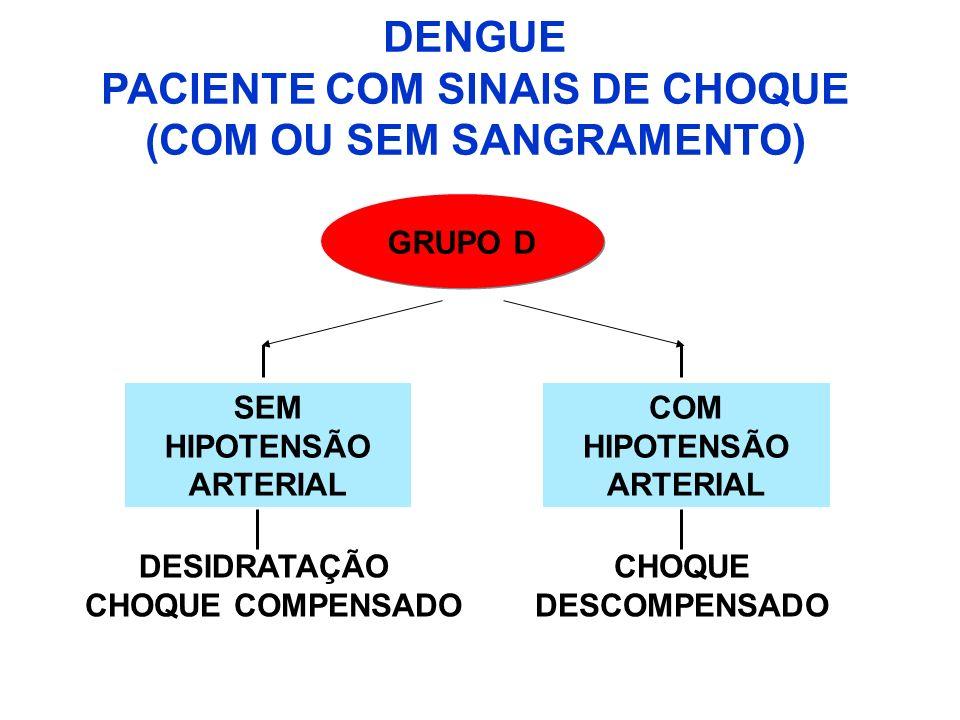 DENGUE PACIENTE COM SINAIS DE CHOQUE (COM OU SEM SANGRAMENTO) SEM HIPOTENSÃO ARTERIAL CHOQUE COMPENSADO DESIDRATAÇÃO GRUPO D COM HIPOTENSÃO ARTERIAL C