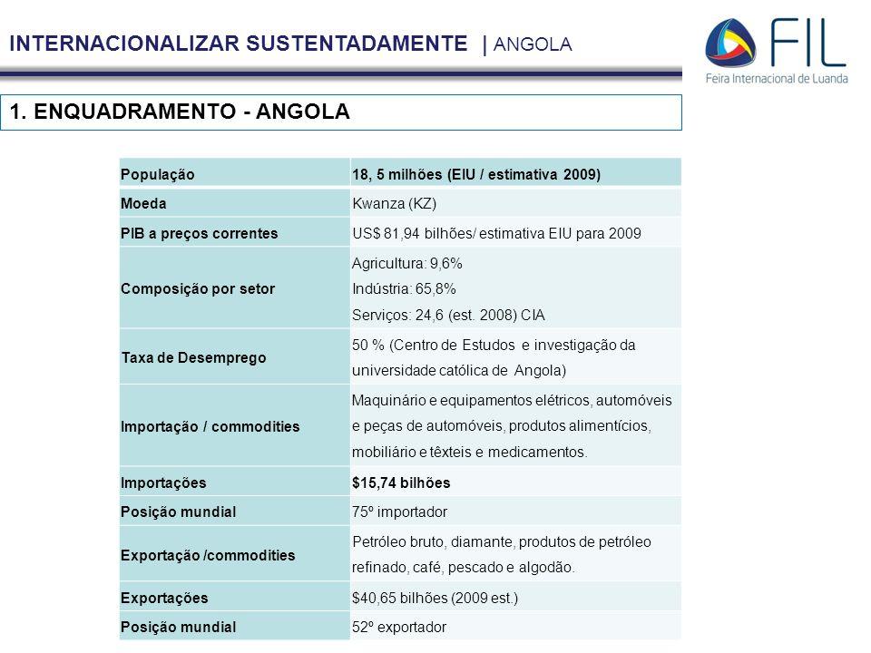 INTERNACIONALIZAR SUSTENTADAMENTE | ANGOLA 1. ENQUADRAMENTO - ANGOLA População18, 5 milhões (EIU / estimativa 2009) MoedaKwanza (KZ) PIB a preços corr