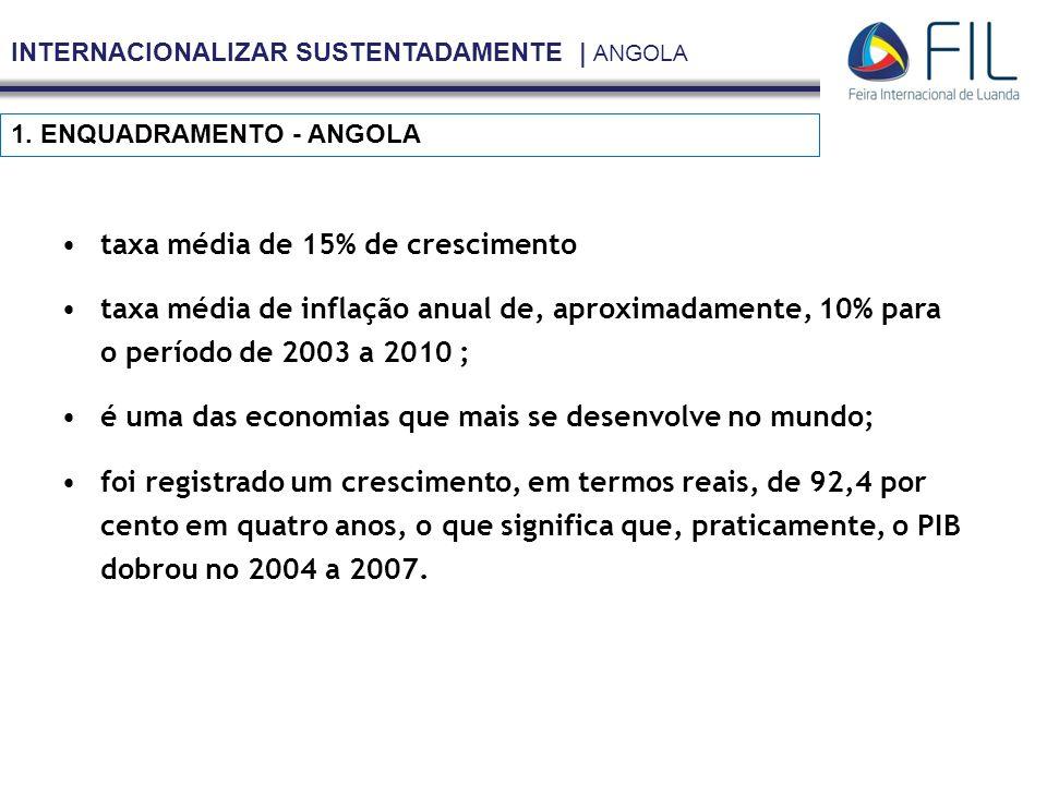 INTERNACIONALIZAR SUSTENTADAMENTE | ANGOLA 1. ENQUADRAMENTO - ANGOLA taxa média de 15% de crescimento taxa média de inflação anual de, aproximadamente