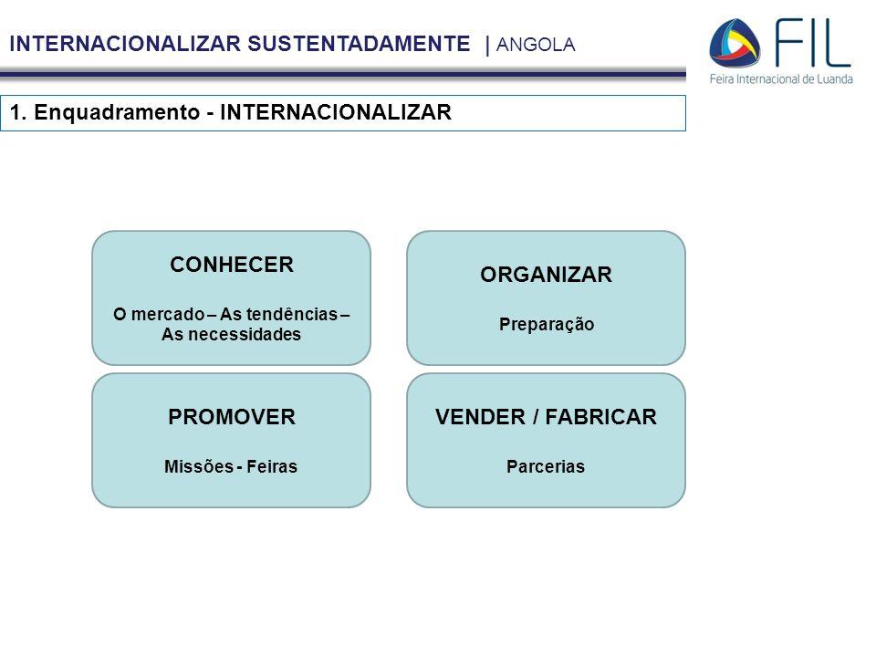 INTERNACIONALIZAR SUSTENTADAMENTE | ANGOLA 1. Enquadramento - INTERNACIONALIZAR CONHECER O mercado – As tendências – As necessidades ORGANIZAR Prepara