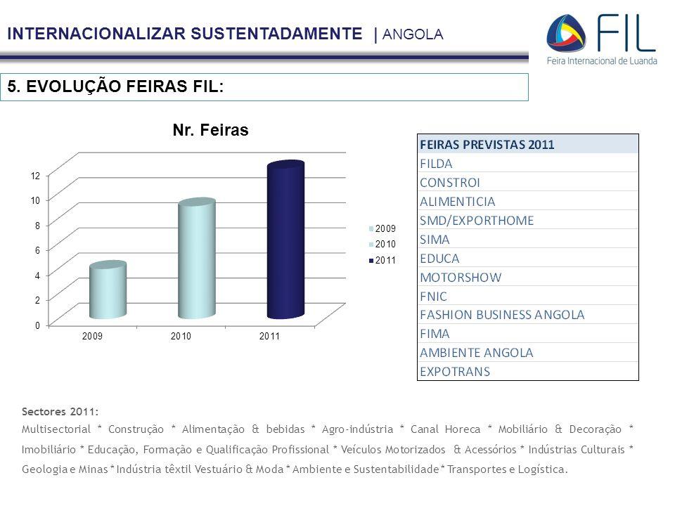 INTERNACIONALIZAR SUSTENTADAMENTE | ANGOLA 5. EVOLUÇÃO FEIRAS FIL: Sectores 2011: Multisectorial * Construção * Alimentação & bebidas * Agro-indústria