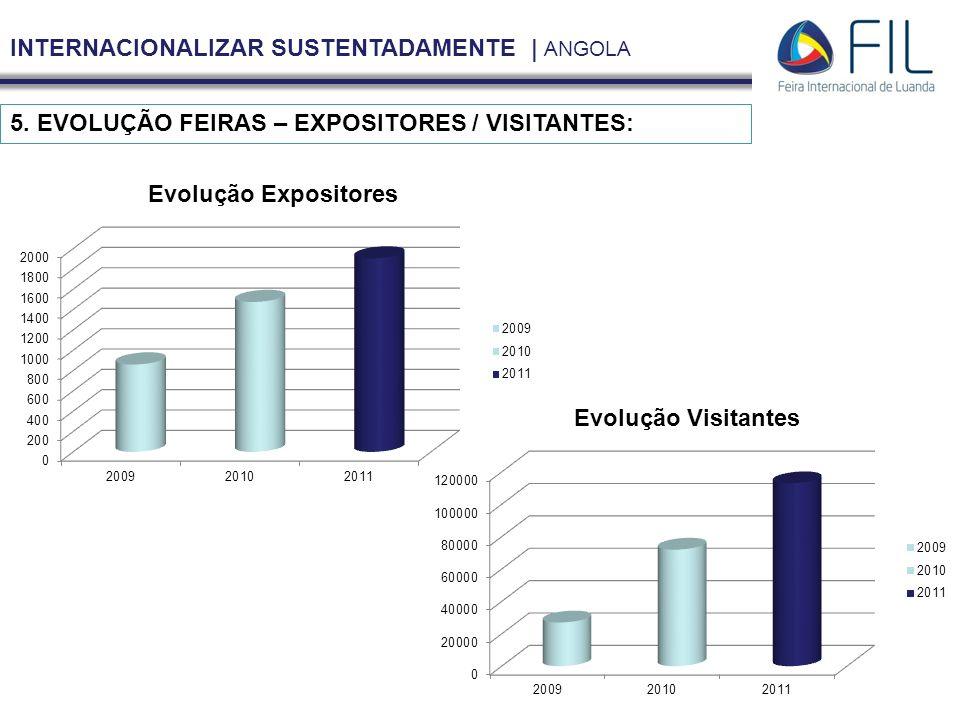 INTERNACIONALIZAR SUSTENTADAMENTE | ANGOLA 5. EVOLUÇÃO FEIRAS – EXPOSITORES / VISITANTES: