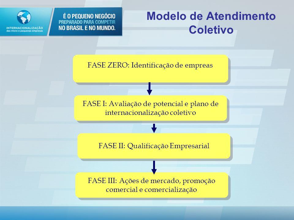 Parceria Banco do Brasil -Convênio de Cooperação Técnica Pacote de produtos e soluções para MPE aderente ao Programa de Internacionalização