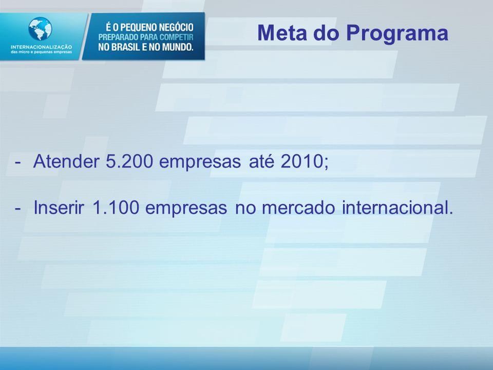 Política de Desenvolvimento Produtivo Macrometas: - Ampliação do Investimento Fixo - Elevação do gasto privado em P&D - Ampliação das exportações Dinamização das MPEs: Meta 2010: aumentar em 10% o número de MPE exportadoras Posição 2007: 12.986 empresas (Funcex) Desafio
