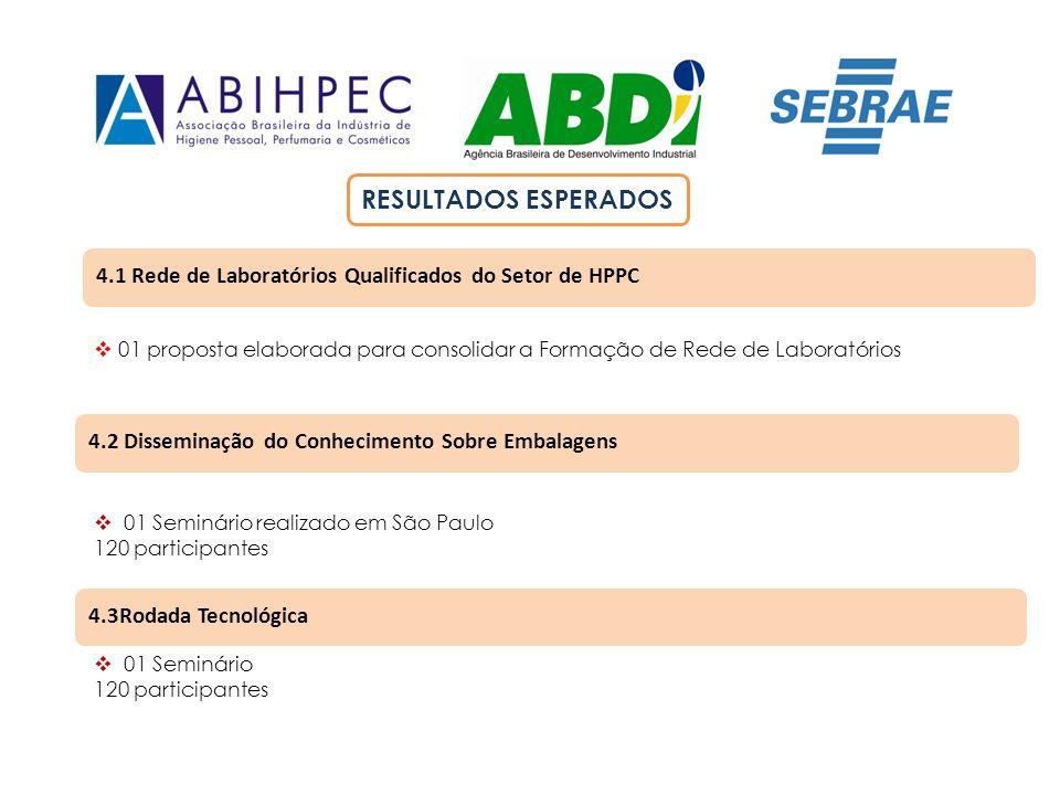 4.1 Rede de Laboratórios Qualificados do Setor de HPPC 4.2 Disseminação do Conhecimento Sobre Embalagens 4.3Rodada Tecnológica 01 proposta elaborada p