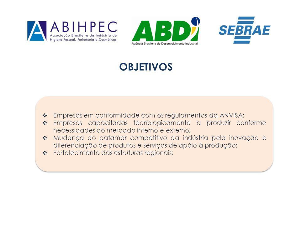 OBJETIVOS Empresas em conformidade com os regulamentos da ANVISA; Empresas capacitadas tecnologicamente a produzir conforme necessidades do mercado in