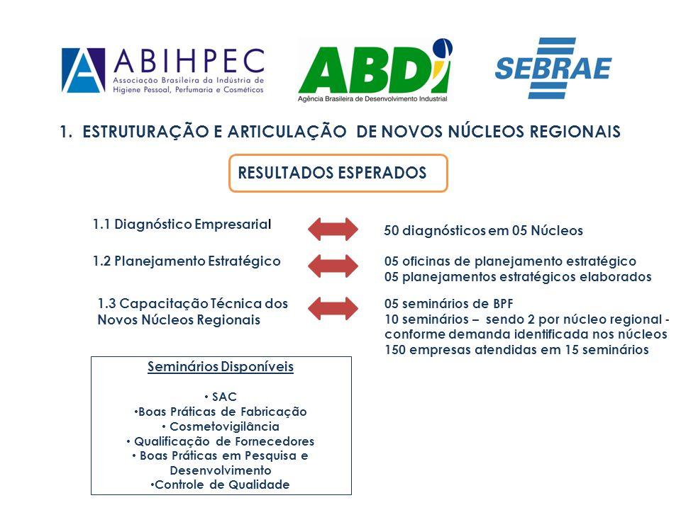 1. ESTRUTURAÇÃO E ARTICULAÇÃO DE NOVOS NÚCLEOS REGIONAIS 1.1 Diagnóstico Empresarial RESULTADOS ESPERADOS 50 diagnósticos em 05 Núcleos 1.2 Planejamen