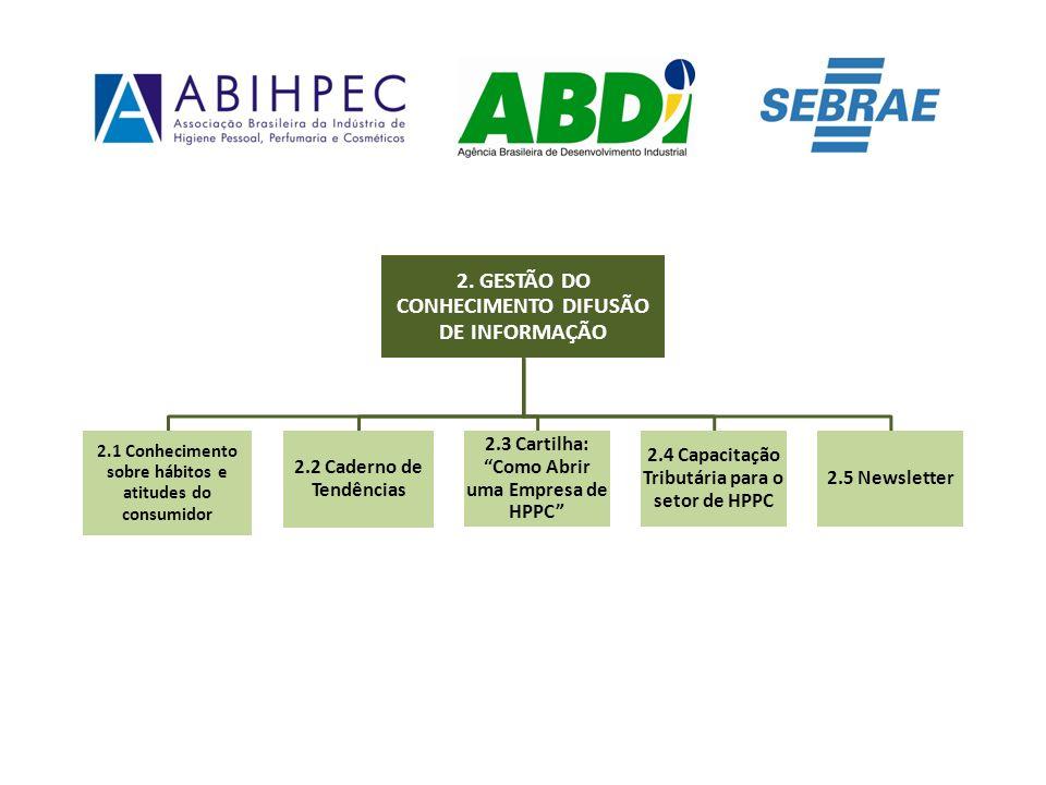 2.1Conhecimento Sobre Hábitos e Atitudes do Consumidor Seminários Realizados Núcleos/EstadosData Nº categorias apresentadas Nº Participantes Nº Empresas Porto Alegre/RS08/03/2010101410 Curitiba/PR10 e 11/03/2010132618 Belo Horizonte/MG18/03/201061812 Rio de Janeiro24 e 25/03/2010161411 Salvador/BA22 e 23/04/201011159 RESULTADOS ESPERADOS Realizar 10 seminários em 10 Núcleos Regionais