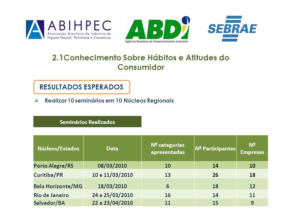 2.1Conhecimento Sobre Hábitos e Atitudes do Consumidor Seminários Realizados Núcleos/EstadosData Nº categorias apresentadas Nº Participantes Nº Empres