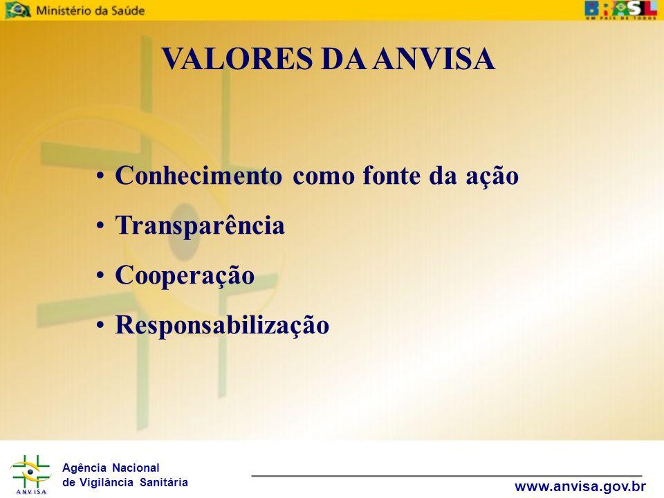 Agência Nacional de Vigilância Sanitária www.anvisa.gov.br VALORES DA ANVISA Conhecimento como fonte da ação Transparência Cooperação Responsabilizaçã