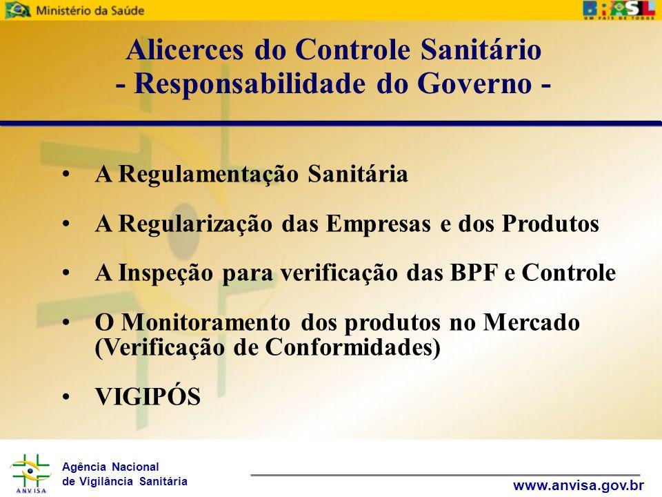 Agência Nacional de Vigilância Sanitária www.anvisa.gov.br A Regulamentação Sanitária A Regularização das Empresas e dos Produtos A Inspeção para veri