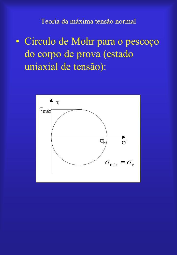 Teoria da máxima tensão normal Círculo de Mohr para o pescoço do corpo de prova (estado uniaxial de tensão): e máx