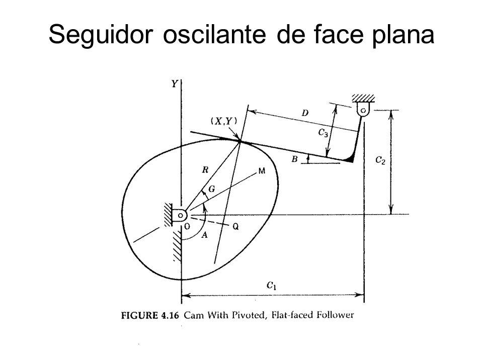 B(A) – ângulo do seguidor A – ângulo de posição da came (R,G) – coordenadas polares do ponto de contato da came co o seguidor D – distância do ponto de contato sobre a face do seguidor