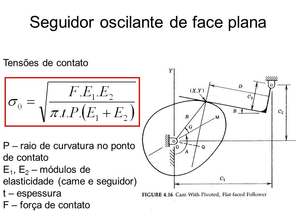 Tensões de contato P – raio de curvatura no ponto de contato E 1, E 2 – módulos de elasticidade (came e seguidor) t – espessura F – força de contato S